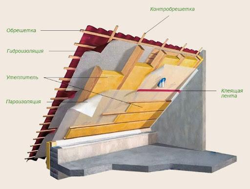 материал для утепления крыши